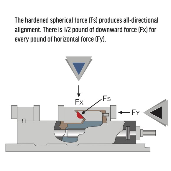 Dual Force Precision Machine Vises