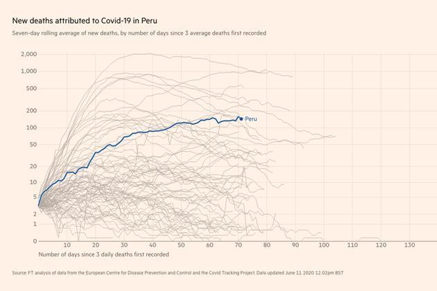 Covid 19 deaths peru ft