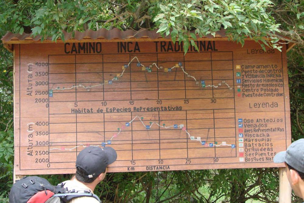 Peru inca trail guide trail map20180829 76980 d6pyd2