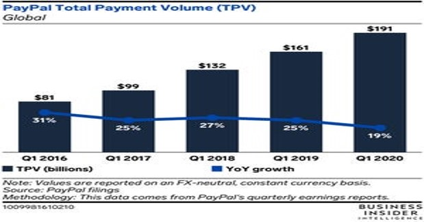 PayPal Total Payment Volume_Xoom Money-Transfer