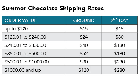 consumer chocolate shipping chart