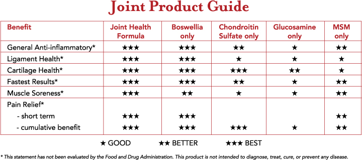 Joint Product Guide