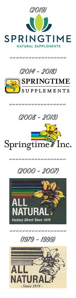 The Evolution of the Springtime Logo.