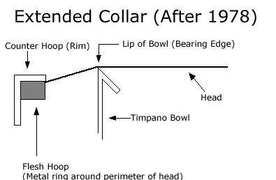 Extended Collar Timpani