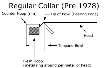 Regular Collar Timpani