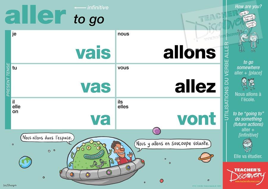 aller French Verb Poster - aller French Verb Poster