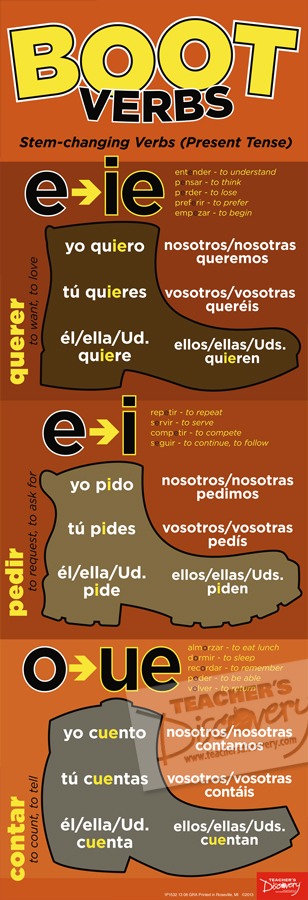 Boot Verbs Skinny Poster Spanish