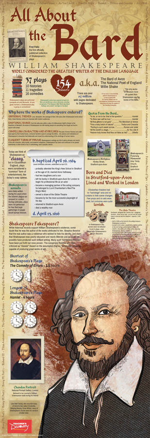 Shakespeare Infographic Poster