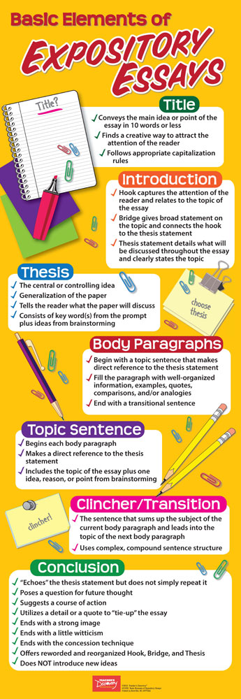 grammar writing posters teacher s discovery basic elements of expository essays skinny poster