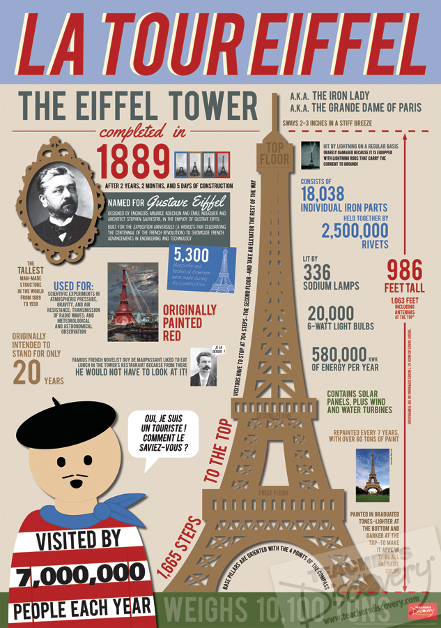 Eiffel Tower Infographic French Poster