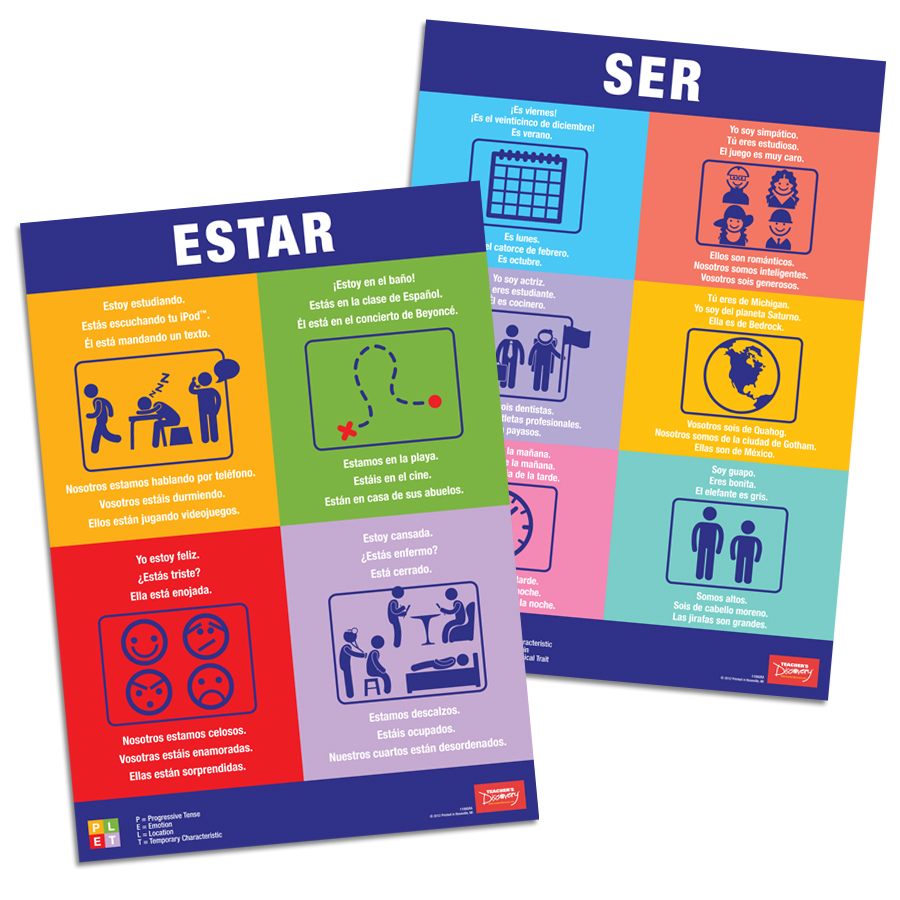 Guide to ser and estar Spanish Poster Set