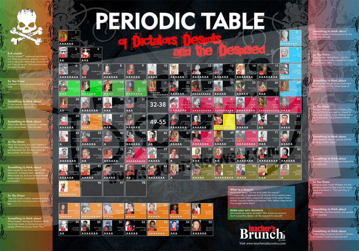 Periodic table posters set of 2 social studies teachers discovery periodic table posters set of 2 enlarge image gamestrikefo Images