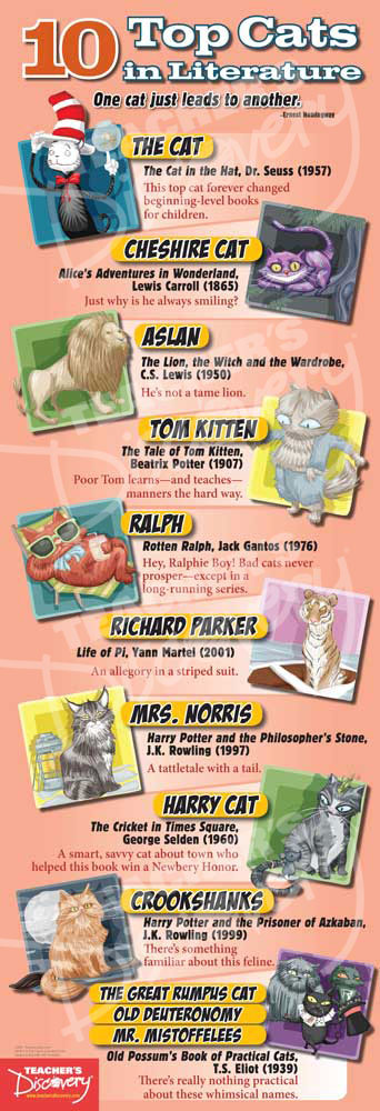 10 Top Cats in Literature Poster