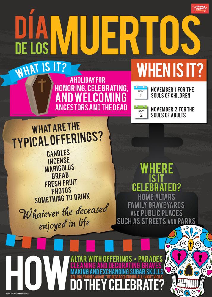 Día de los Muertos Infographic Poster