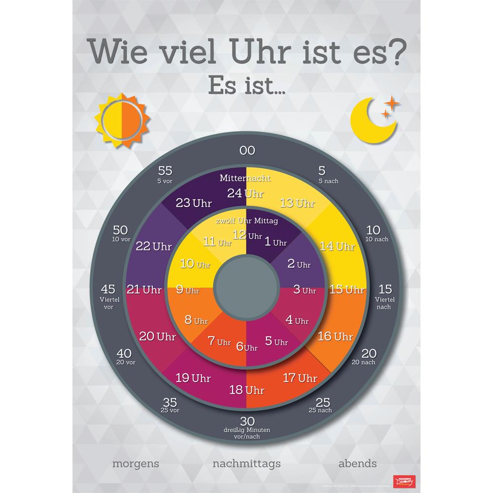 Telling Time German Poster