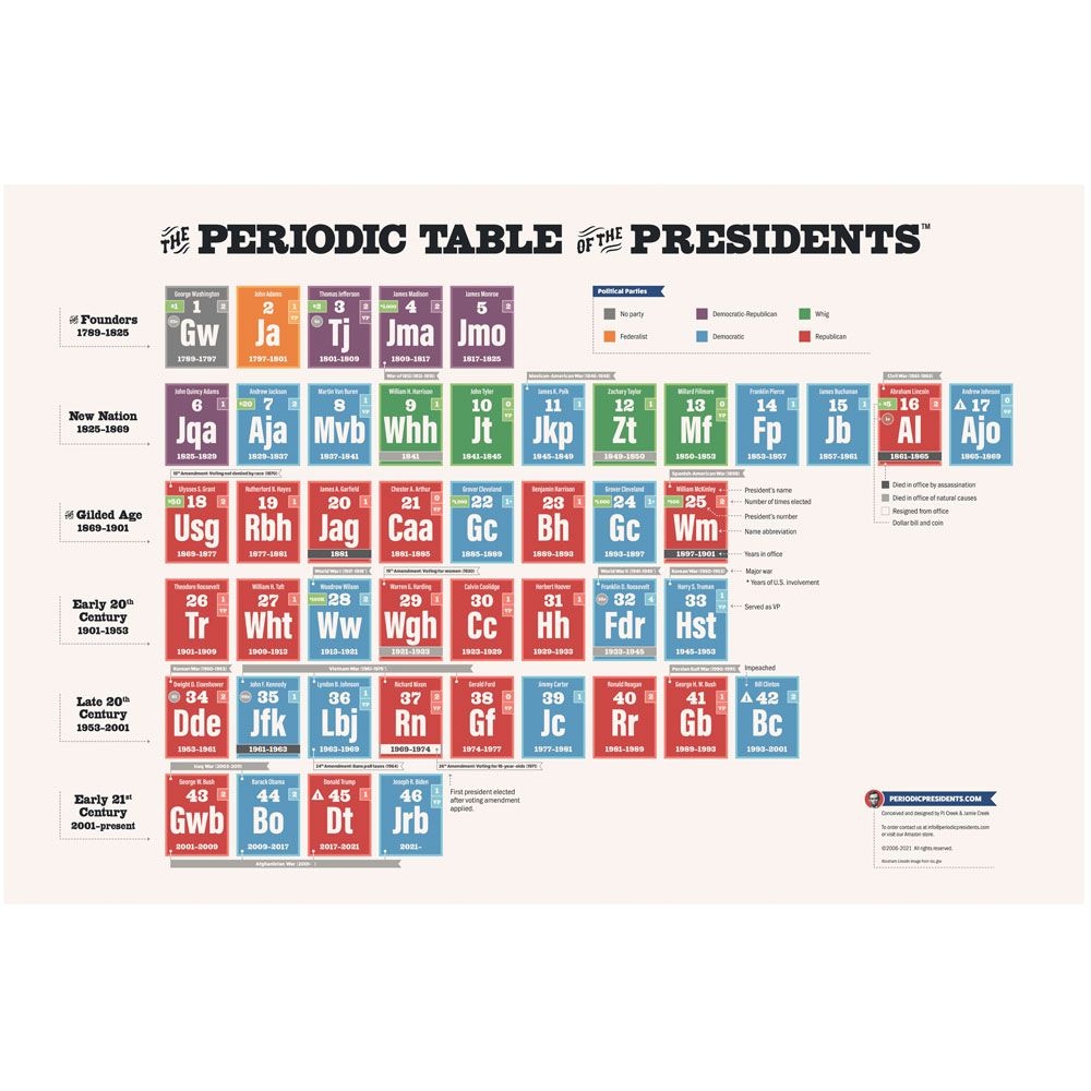 Periodic Table of Presidents Chart