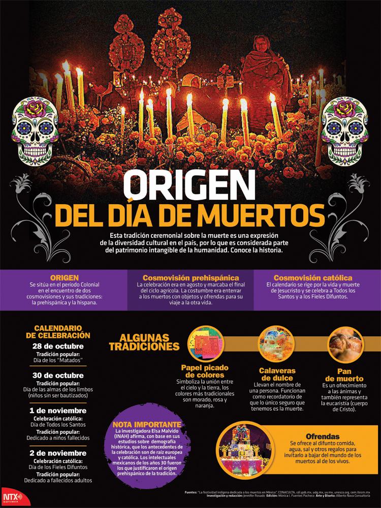 Origen del Día de Muertos Infographic Poster