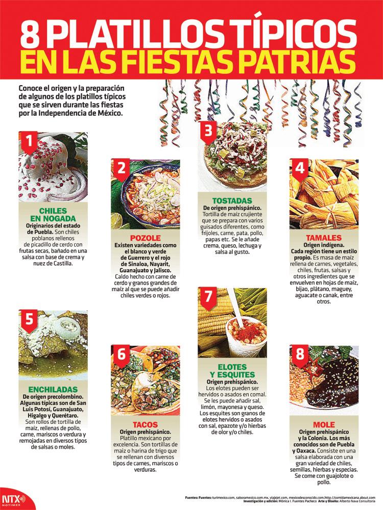 8 platillos típicos en las fiestas patrias Infographic Poster