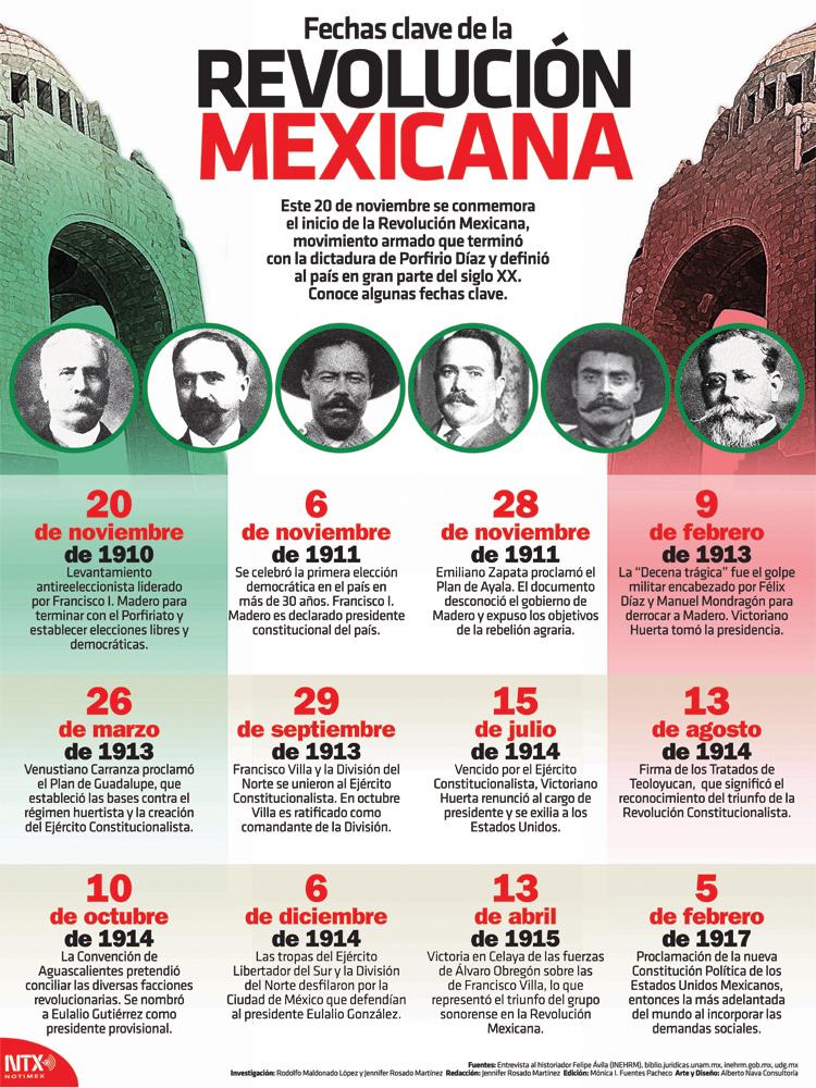 Revolución Mexicana Infographic Poster