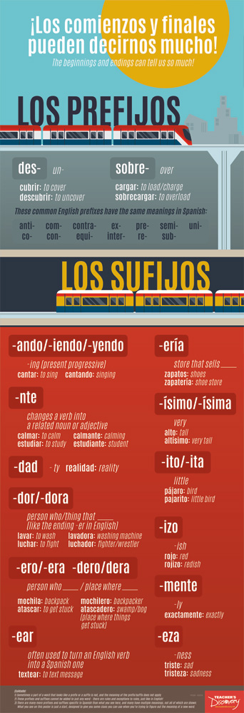 Prefixes and Suffixes Spanish Skinny Poster