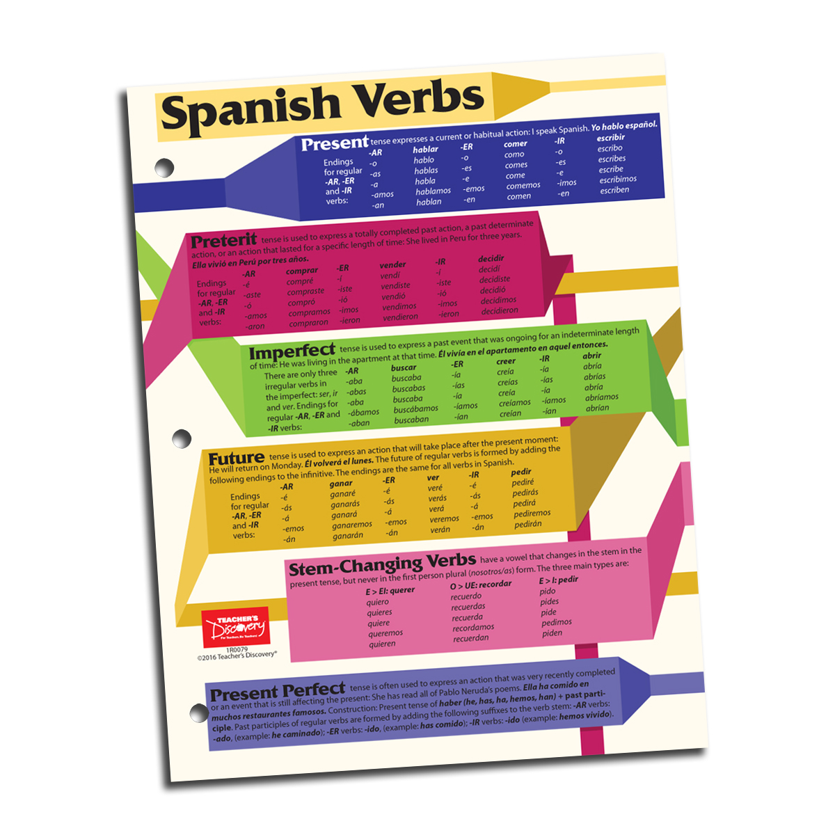 Spanish Verb Card