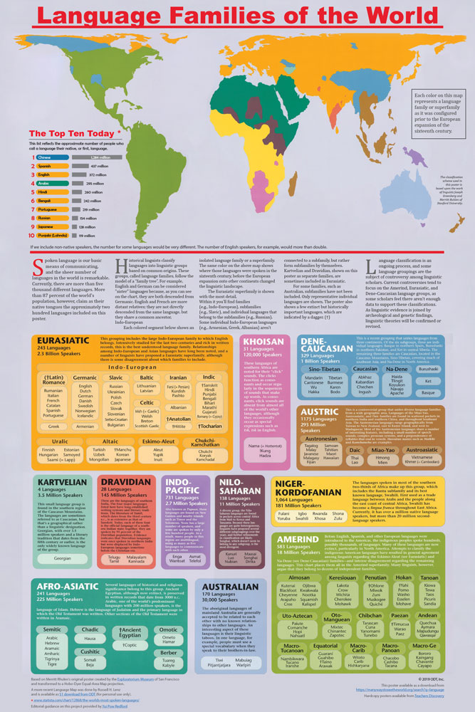 Language Families of the World Infographic
