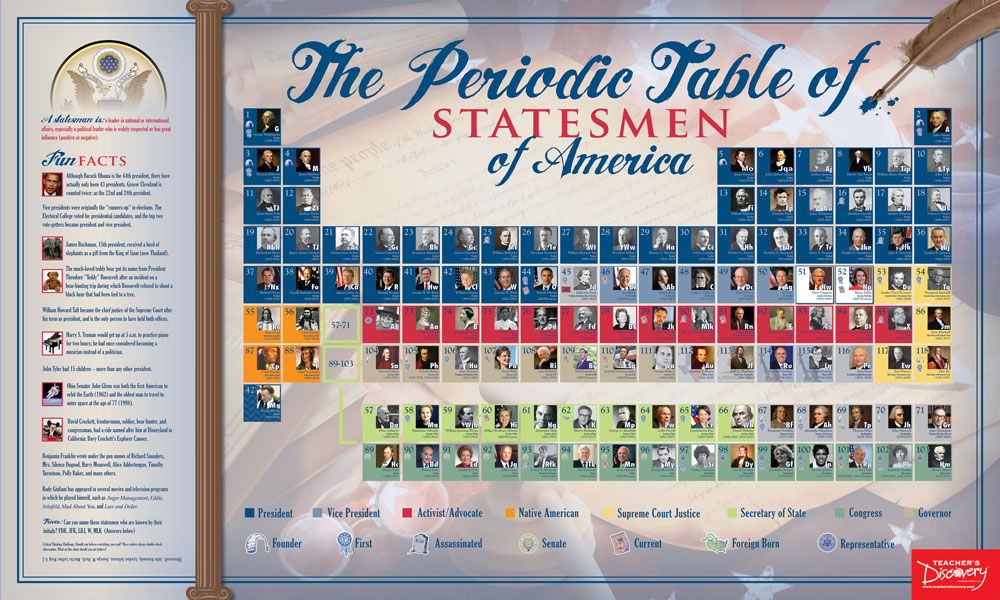 The Periodic Table of Statesmen of America