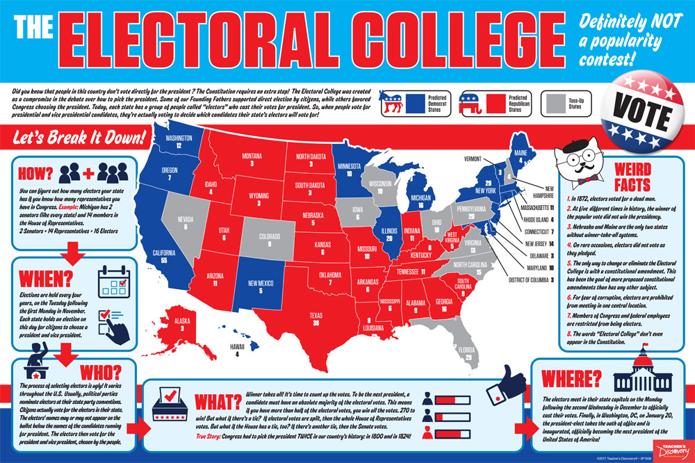 Electoral College: What's It All About? Poster - Electoral College Poster