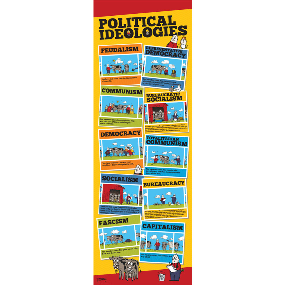 Political Ideologies Skinny Poster