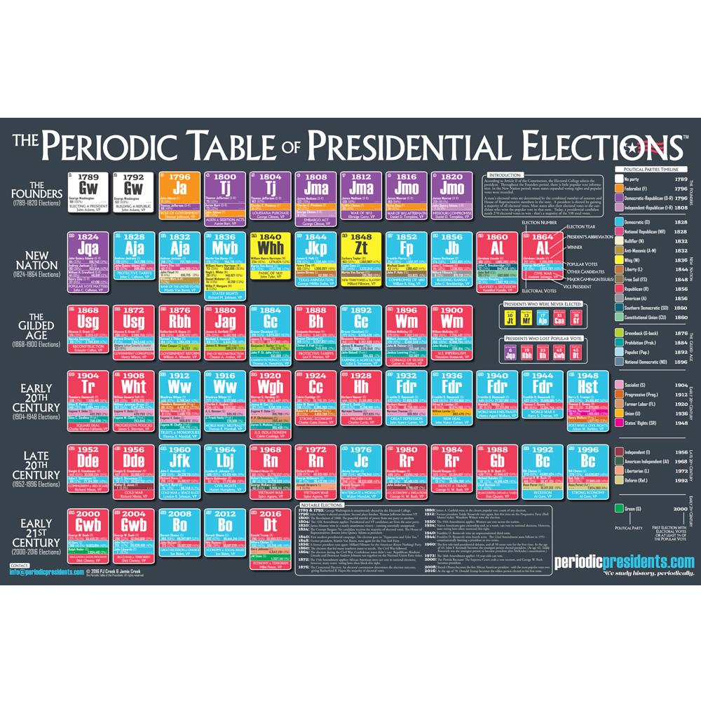 Periodic Table of Elections Chart