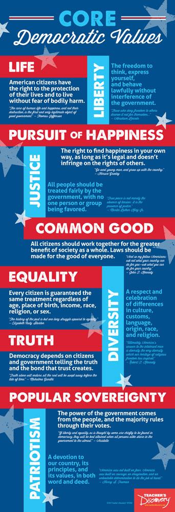 8th grade core democratic values project.