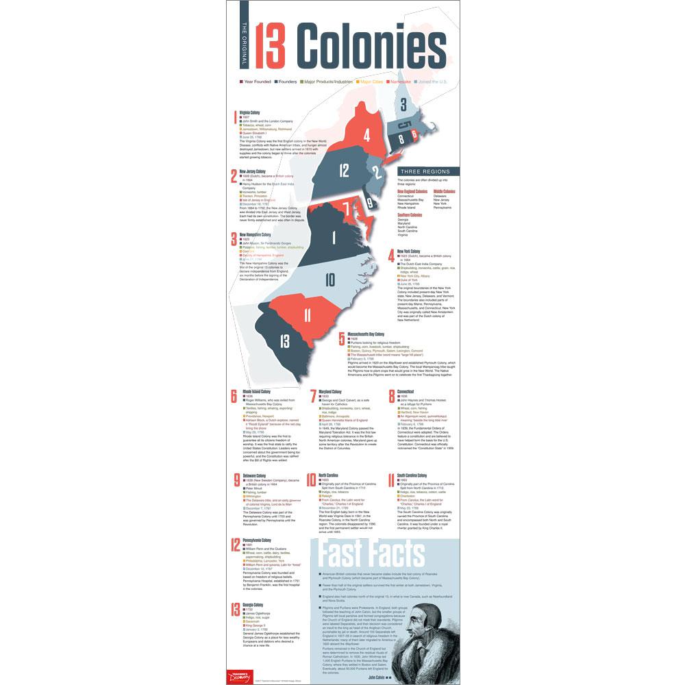 13 Original Colonies Skinny Poster
