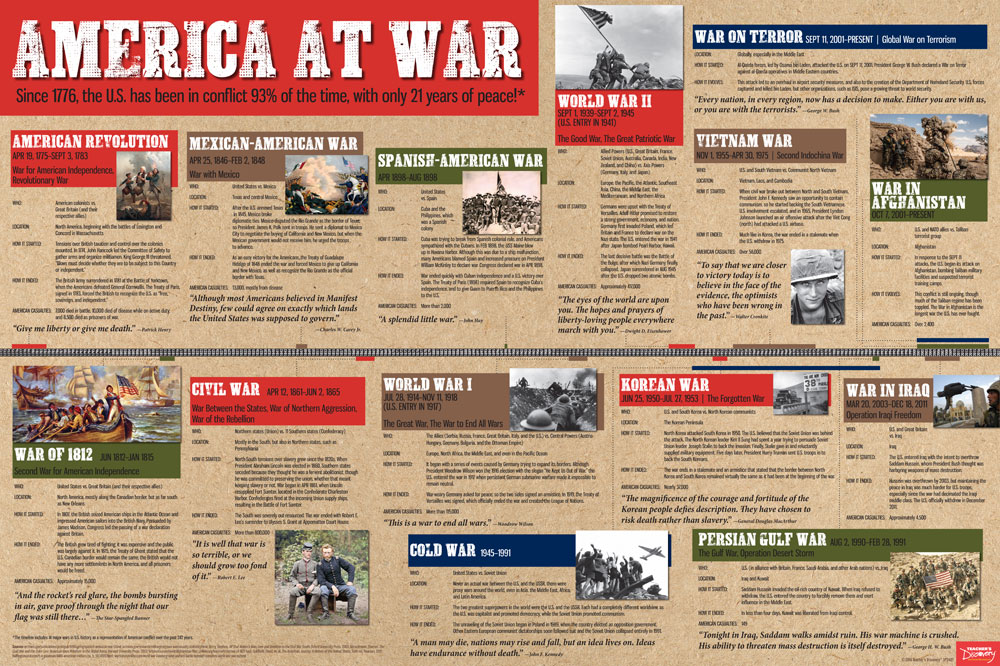 picture about Revolutionary War Timeline Printable identify The united states at War Timeline