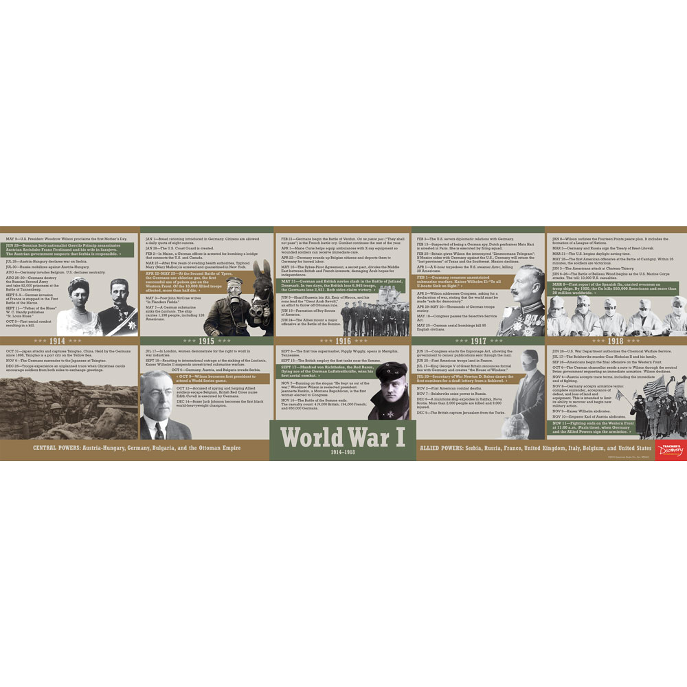 World War I Timeline Poster