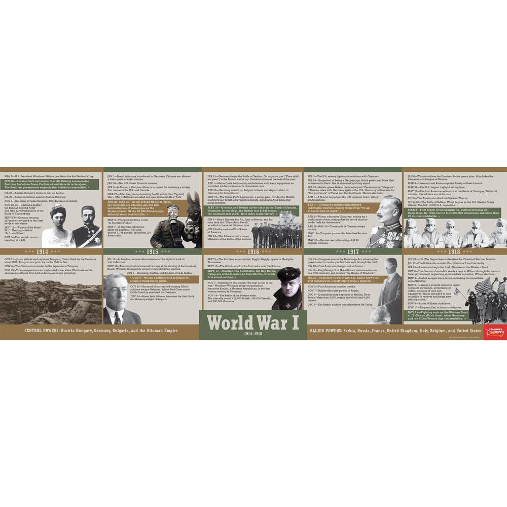 World War I Timeline Poster