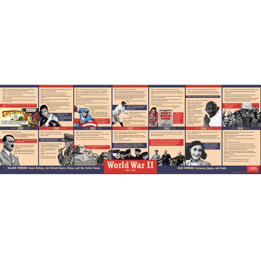 World War II Timeline Poster