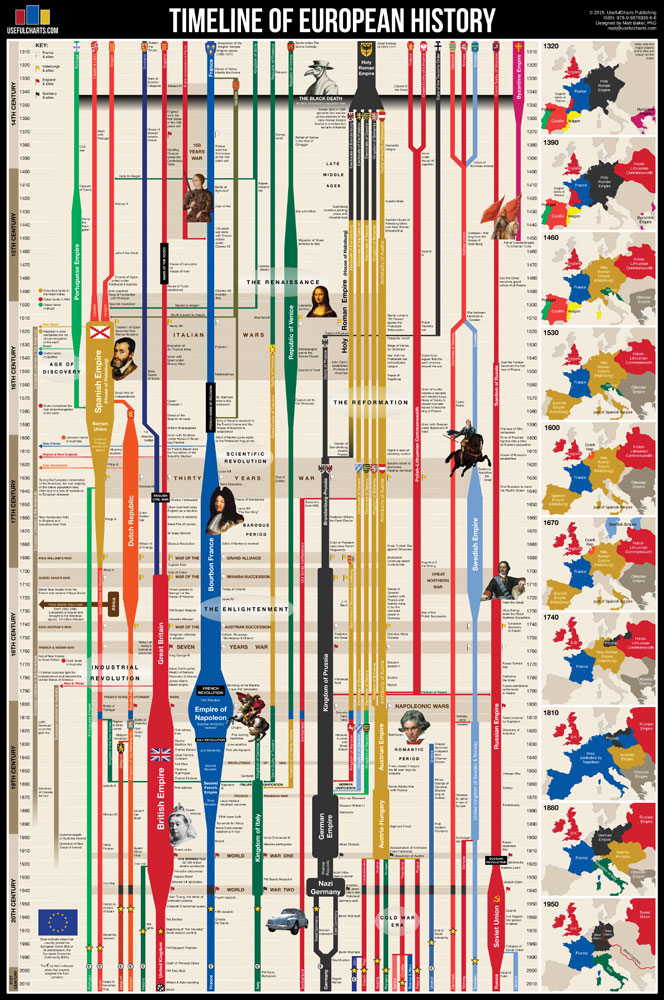 Timeline of European History Chart
