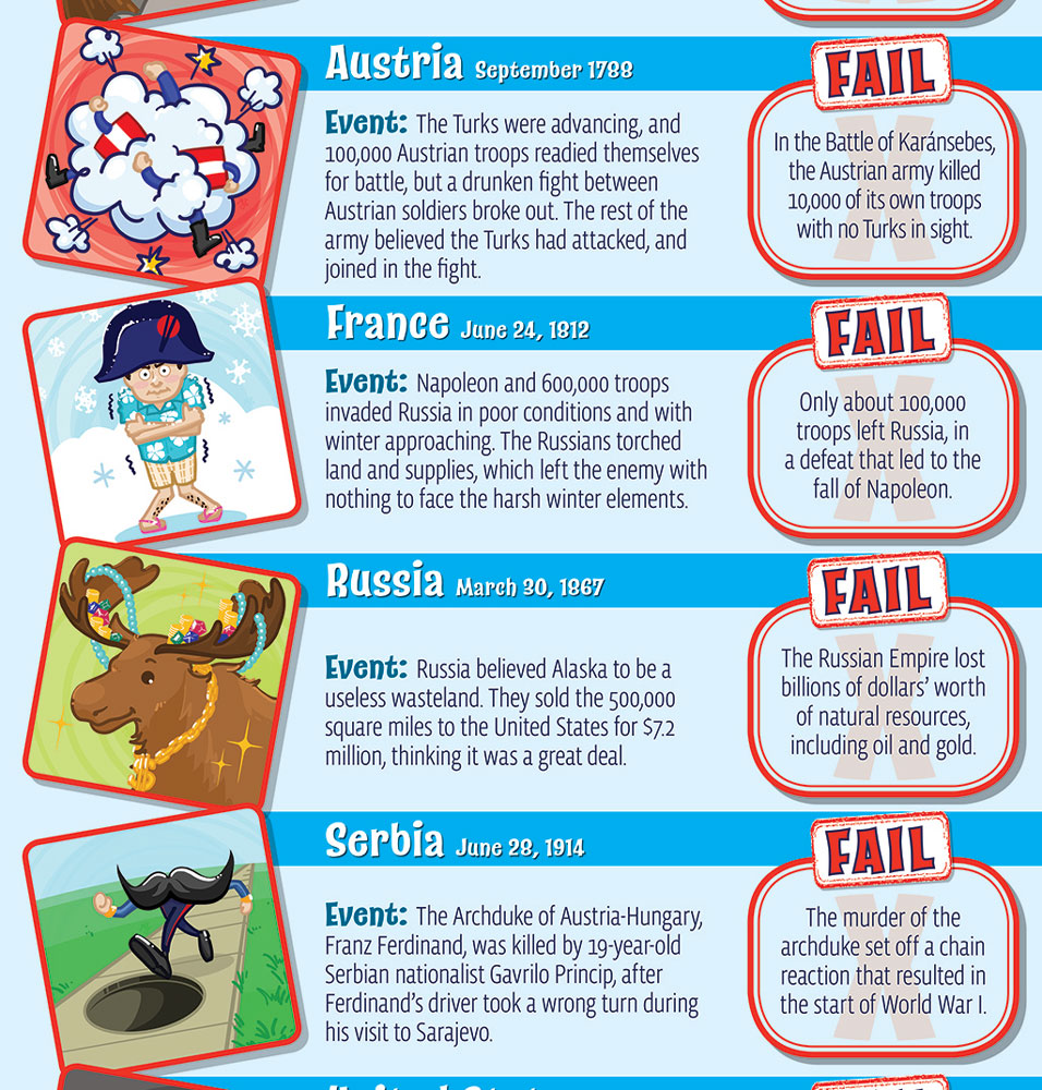 Epic Fails in World History Skinny Poster