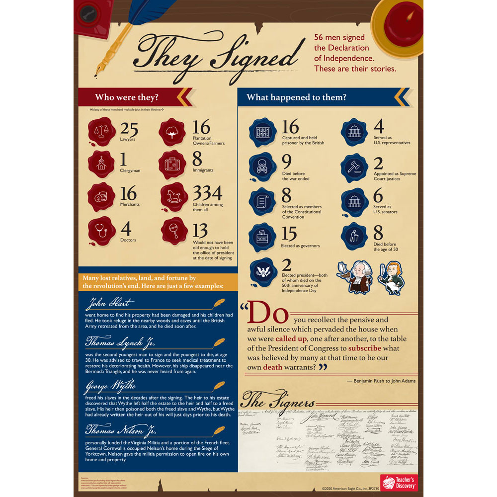 Signers of the Declaration Infographic Poster