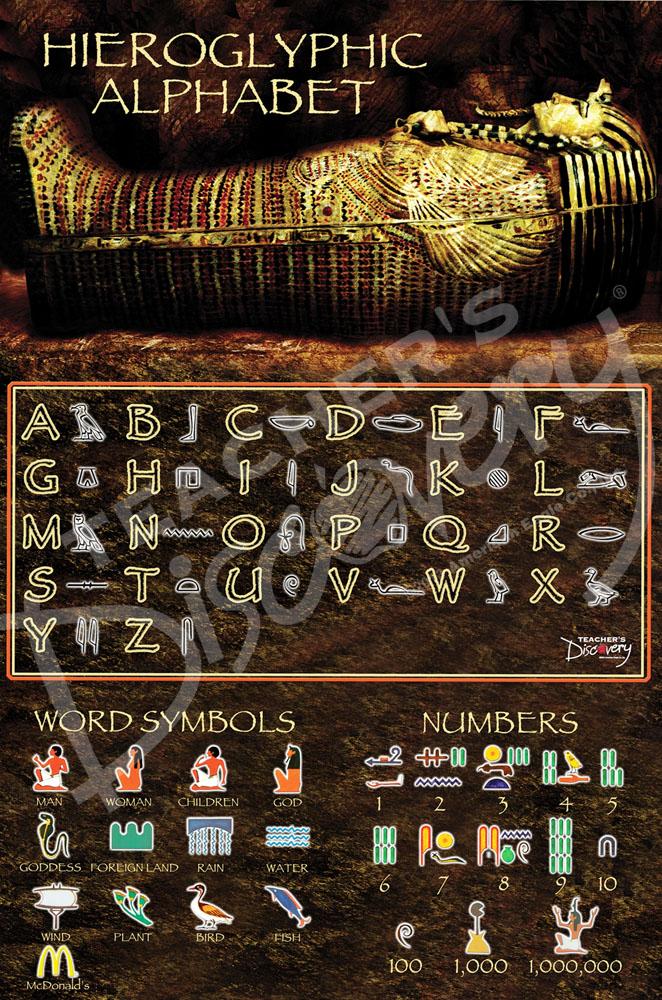 Hieroglyphic Alphabet Chart