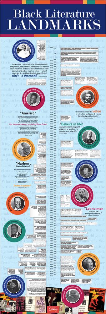 Black American Literature Timeline Vinyl Poster