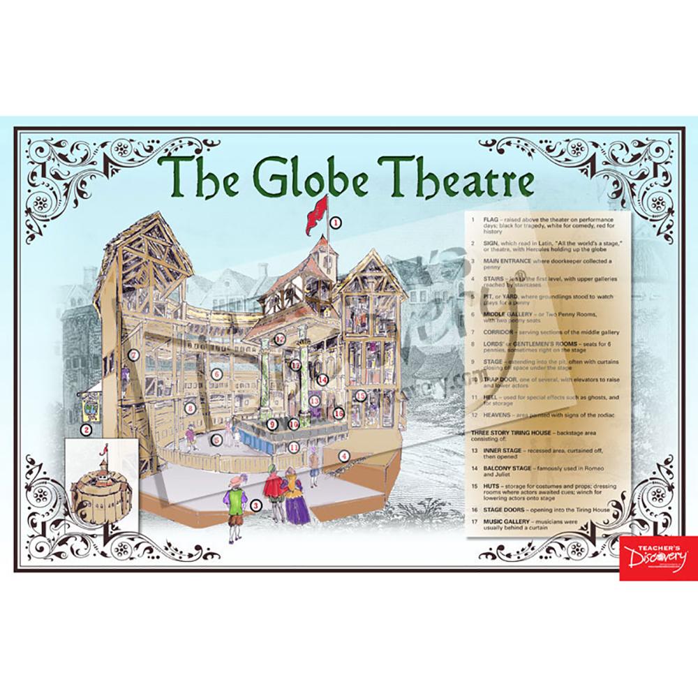 The Globe Theatre Poster