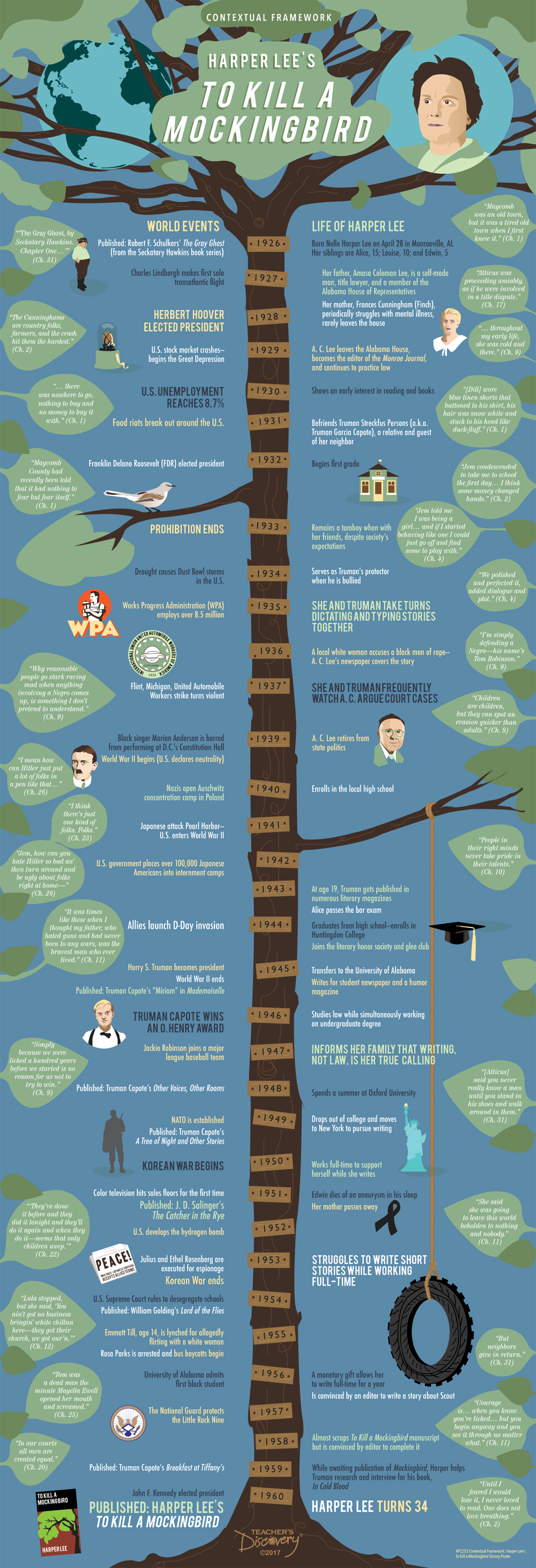 Contextual Framework: Harper Lee's To Kill a Mockingbird Skinny Poster