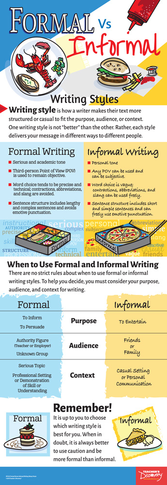 Formal vs. Informal Writing Skinny Poster