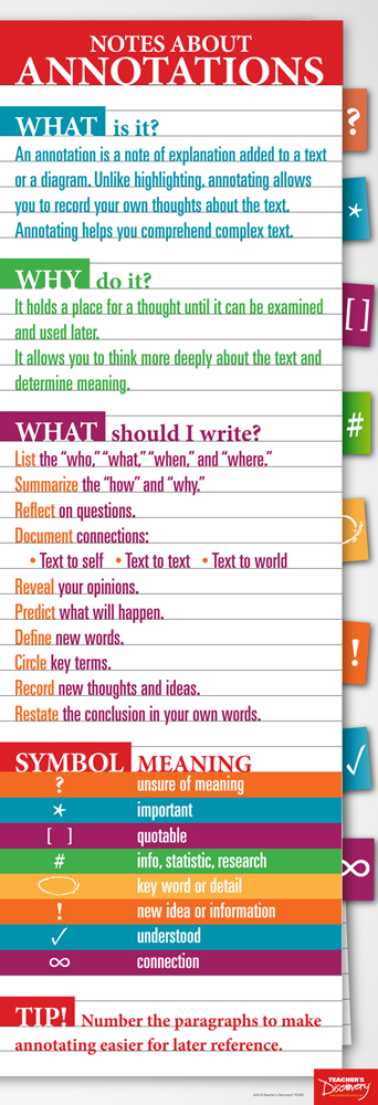 Annotations Skinny Poster English Teachers Discovery