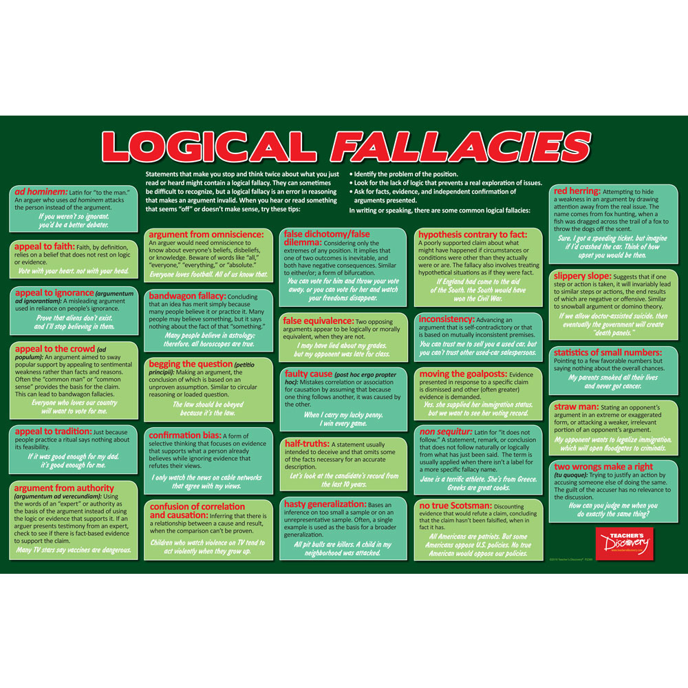 It's Only Logical: Logical Fallacies Poster