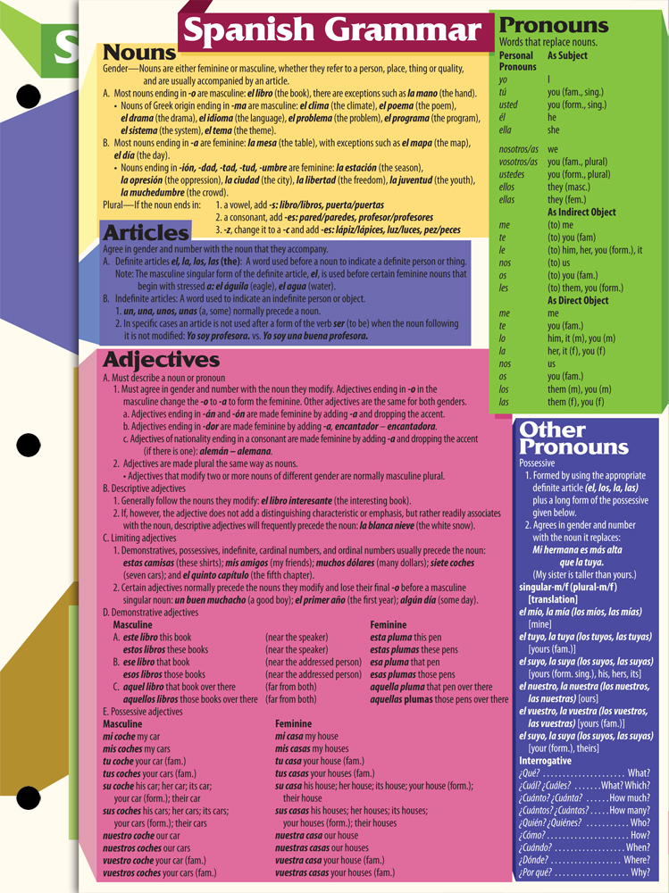 Spanish grammar cards 2016 tools teacher 39 s discovery for Farcical in spanish