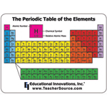 Periodic Table Mousepad
