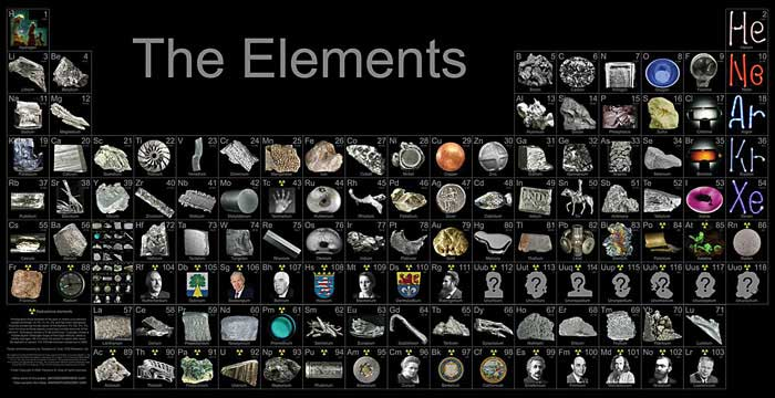 Chemistry elements of the periodic table elements of the periodic table urtaz Gallery