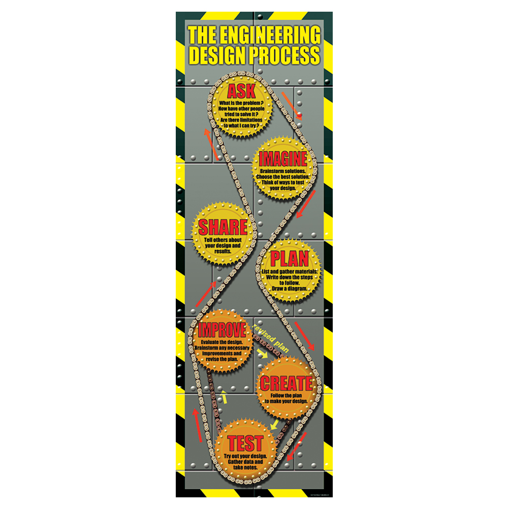 The Engineering Design Process: Steps to STEM Learning Colossal Poster